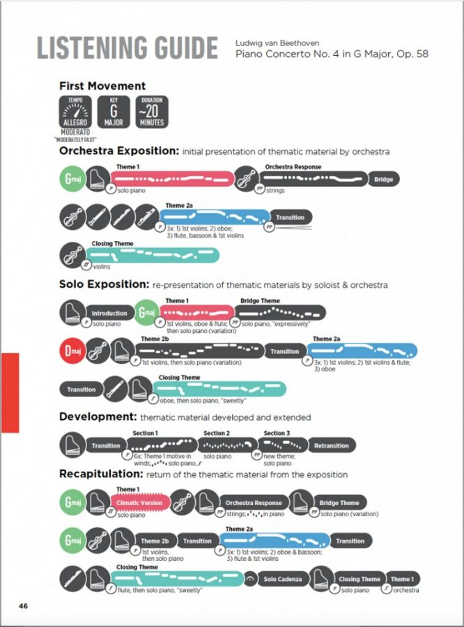 Toronto Symphony Listening Guide